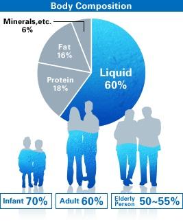 اندازه گیری آب کل بدن