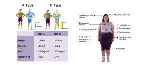ترکیبات بدن